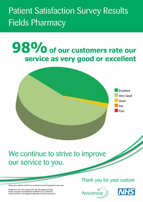 Patient Satisfaction Survey Results 2012